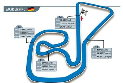 Apuestas MotoGP Alemania (Carrera)